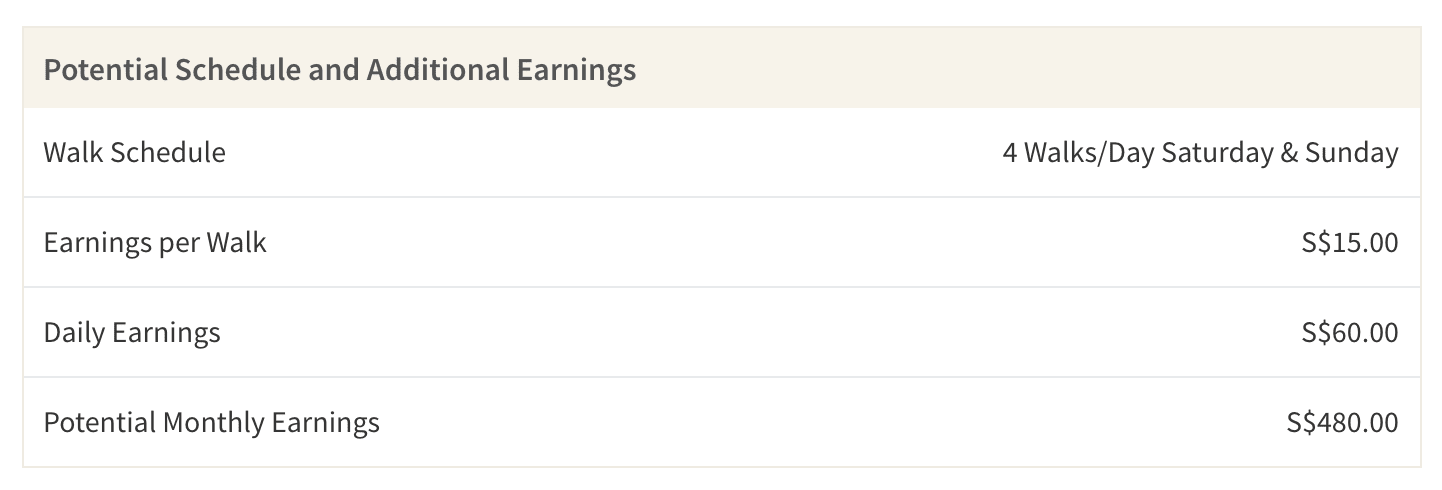 This table shows the average earnings you can make as a dog walker who walks dogs over the weekend. The total potential earnings are before taxes and don't include any app fees.
