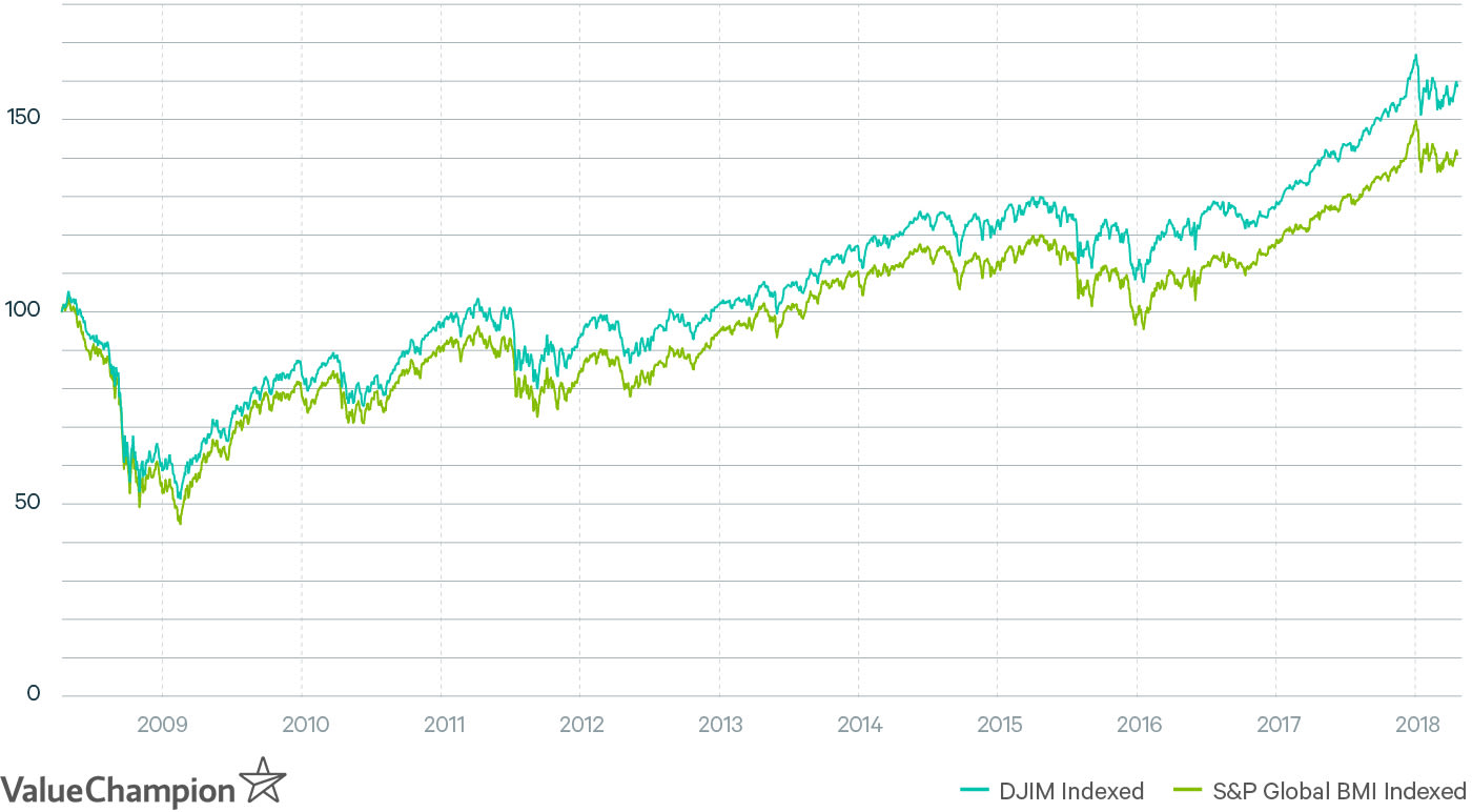 Dow Jones Islamic Market Index Compared to S&P Global BMI
