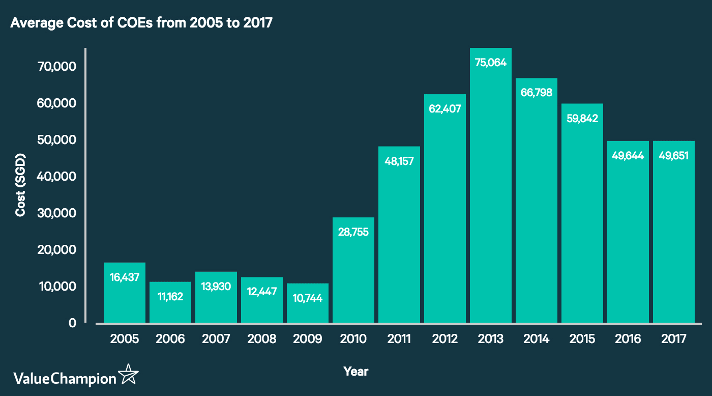 Average Annual COE Cost from 2005 to 2017