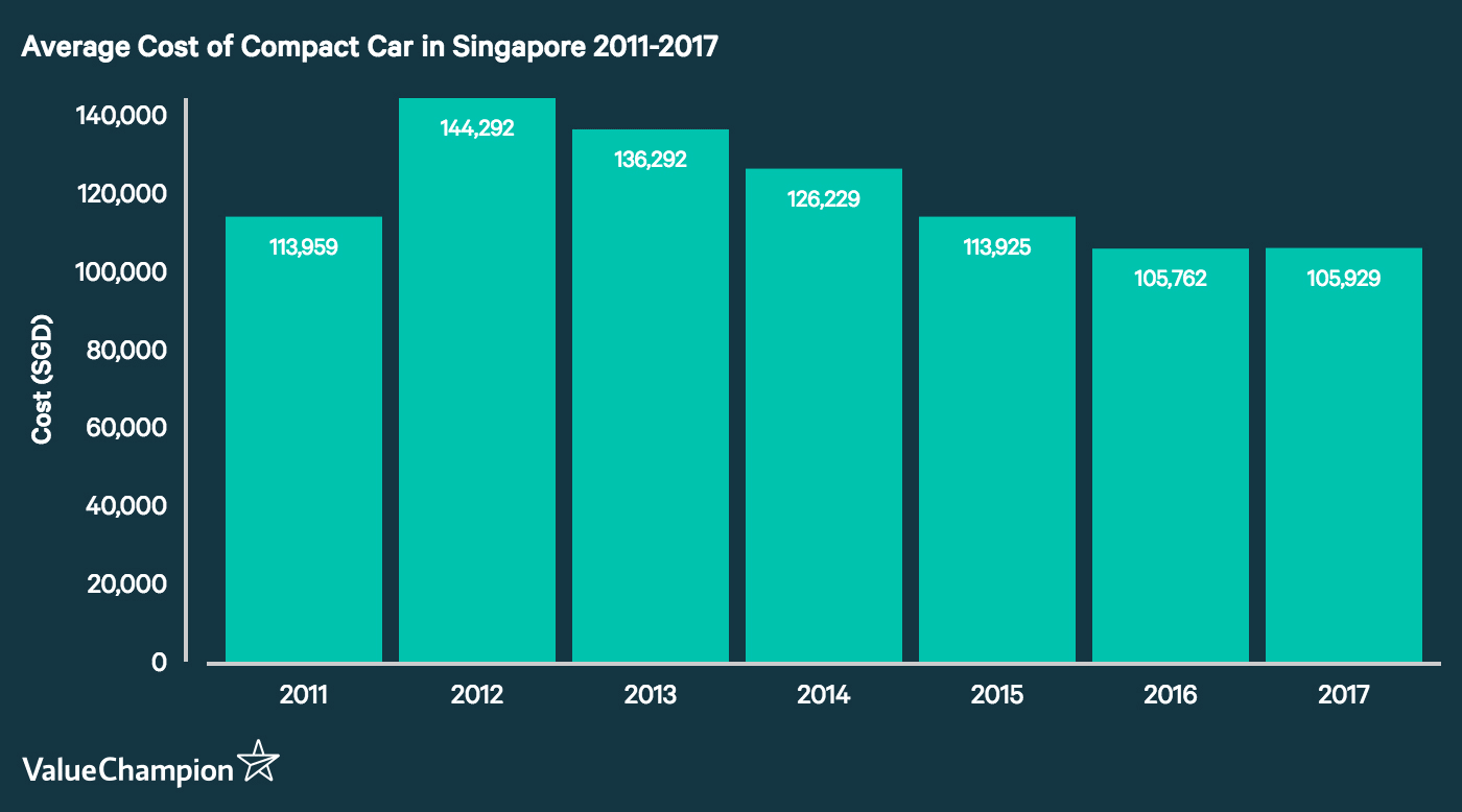 This graph shows the change in the average cost of mid-range compact cars in Singapore from 2011 to 2017. They were calculated using the average of three bestseller models in this category: the Honda Civic, the Toyota Corolla Altis and the Mazda Mazda3.