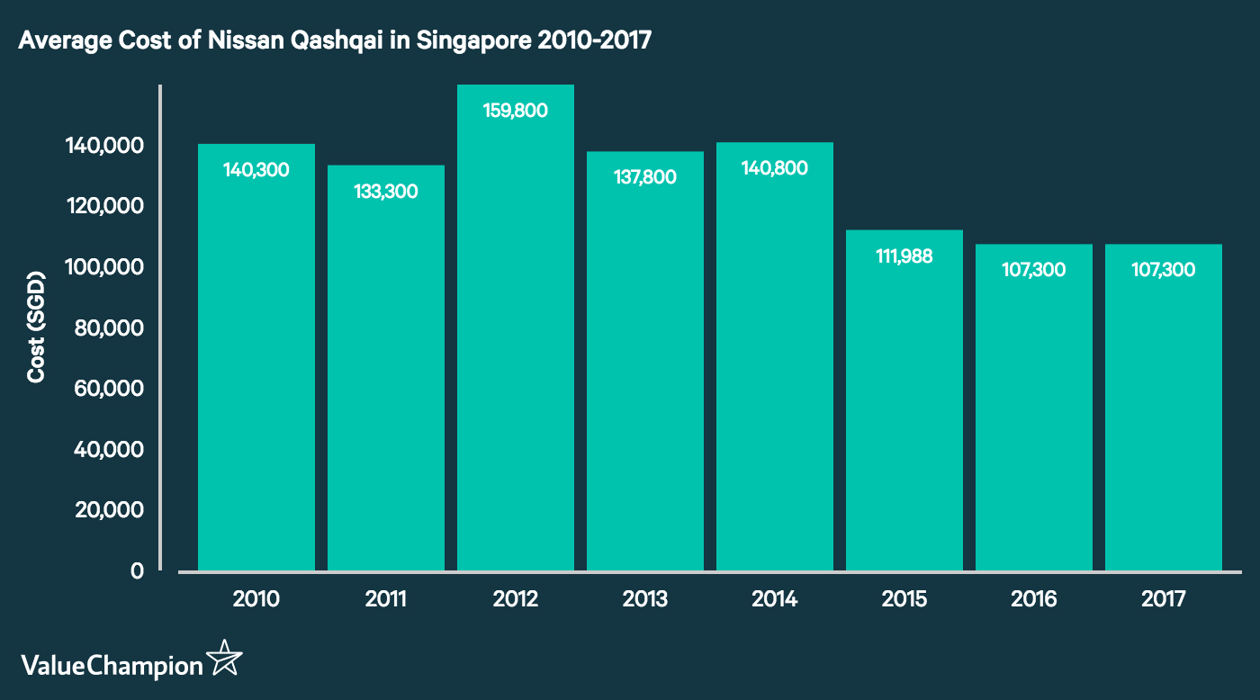 This graph shows the change in the average cost of the Nissan Qashqai, our choice to represent mid-market crossover SUVs in Singapore, from 2010 to 2017.