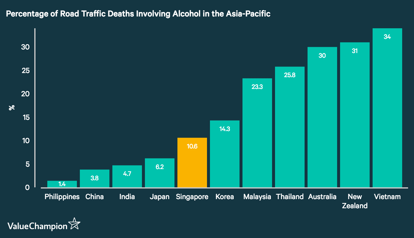 This graph compares the percentage of road traffic deaths that involve alcohol in countries throughout the Asia-Pacific. It shows that Singapore performs relatively well compared to other countries in the region, with alcohol playing a relatively smaller role in road traffic fatalities in the Philippines, China, India and Japan, but a significantly higher role in Malaysia, Thailand, Australia, New Zealand and Vietnam.