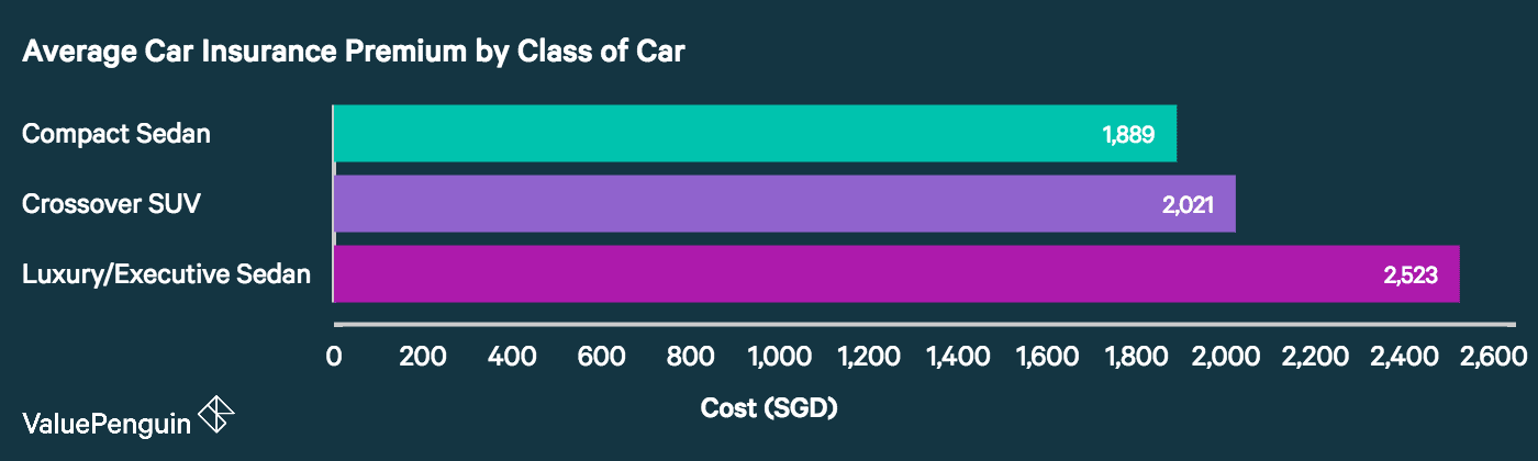 This graph compares the average price of car insurance premiums for compact sedans, crossover SUVs, and luxury/executive sedans.