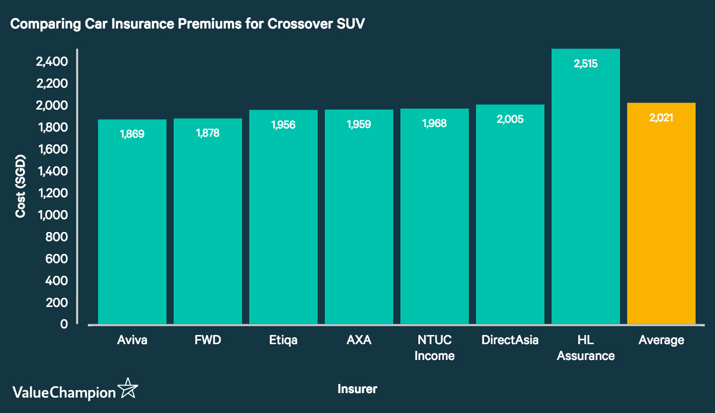 This graph compares the cost of car insurance premiums for the average crossover SUV in Singapore.