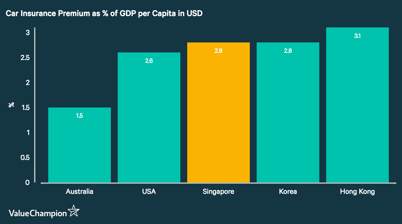 This graph compares the cost of car insurance as a percentage of GDP per capita (in USD) in Singapore, Korea, the United States, Hong Kong and Australia. We found that the cost of car insurance in each country tends to correlate with the risk of getting into a serious car accident.