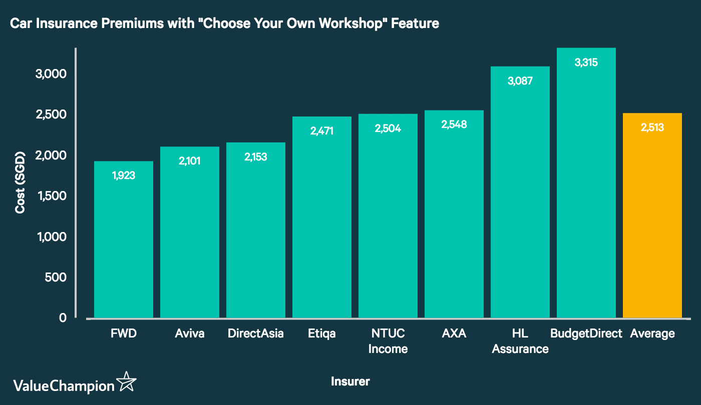 This graph compares the cost of car insurance plans factoring in the 'Choose Your Own Worksho'