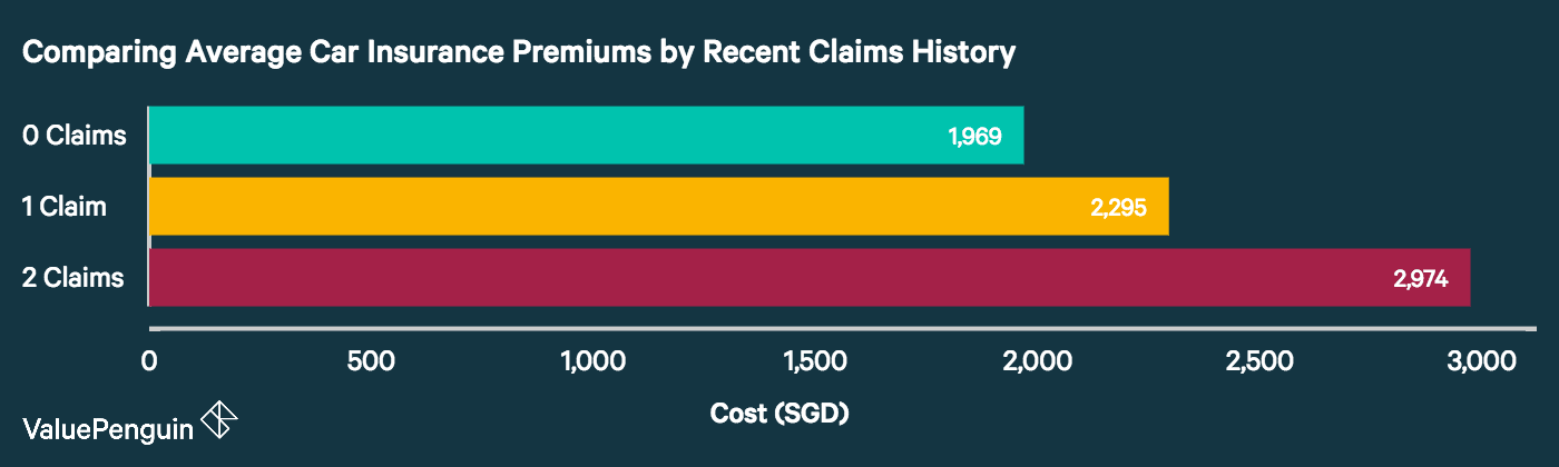 This graph shows how the average car insurance premium changes depending on the number of claims a driver has submitted in the last 3 years.