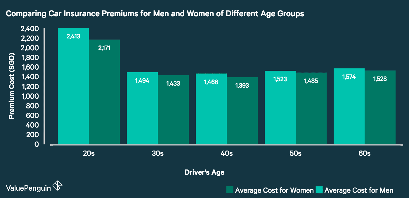 This chart shows the average car insurance premium paid by male and female drivers at different age groups, assuming 5 years' driving experience, 0% NCD and a 2016 Toyota Corolla Altis 1.6. For each age group, women pay less than men for car insurance.