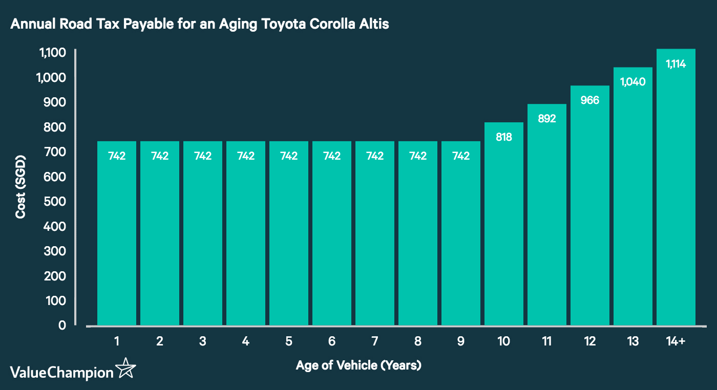 This graph shows the amount in annual road tax owed on a Toyota Corolla Altis depending on its age. Once the car turns 10 years of age, the road tax increases by 10% each year up to a maximum of an additional 50% per year.
