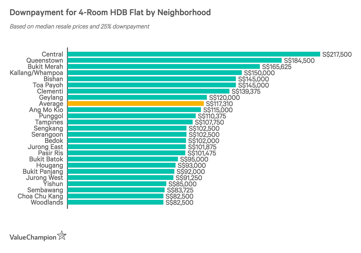 Downpayment for 4-Room HDB Flat by Neighborhood
