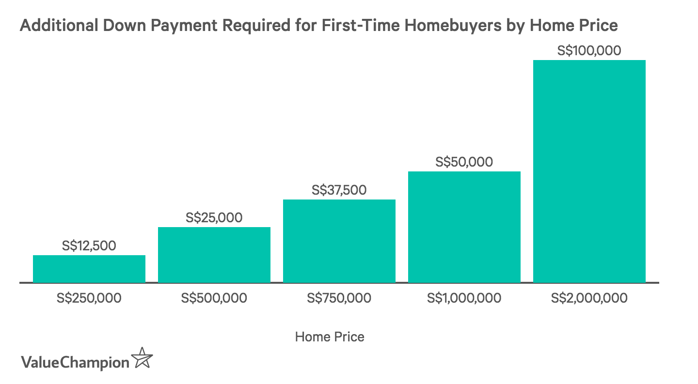 Additional Down Payment Required for First-Time Homebuyers by Home Price