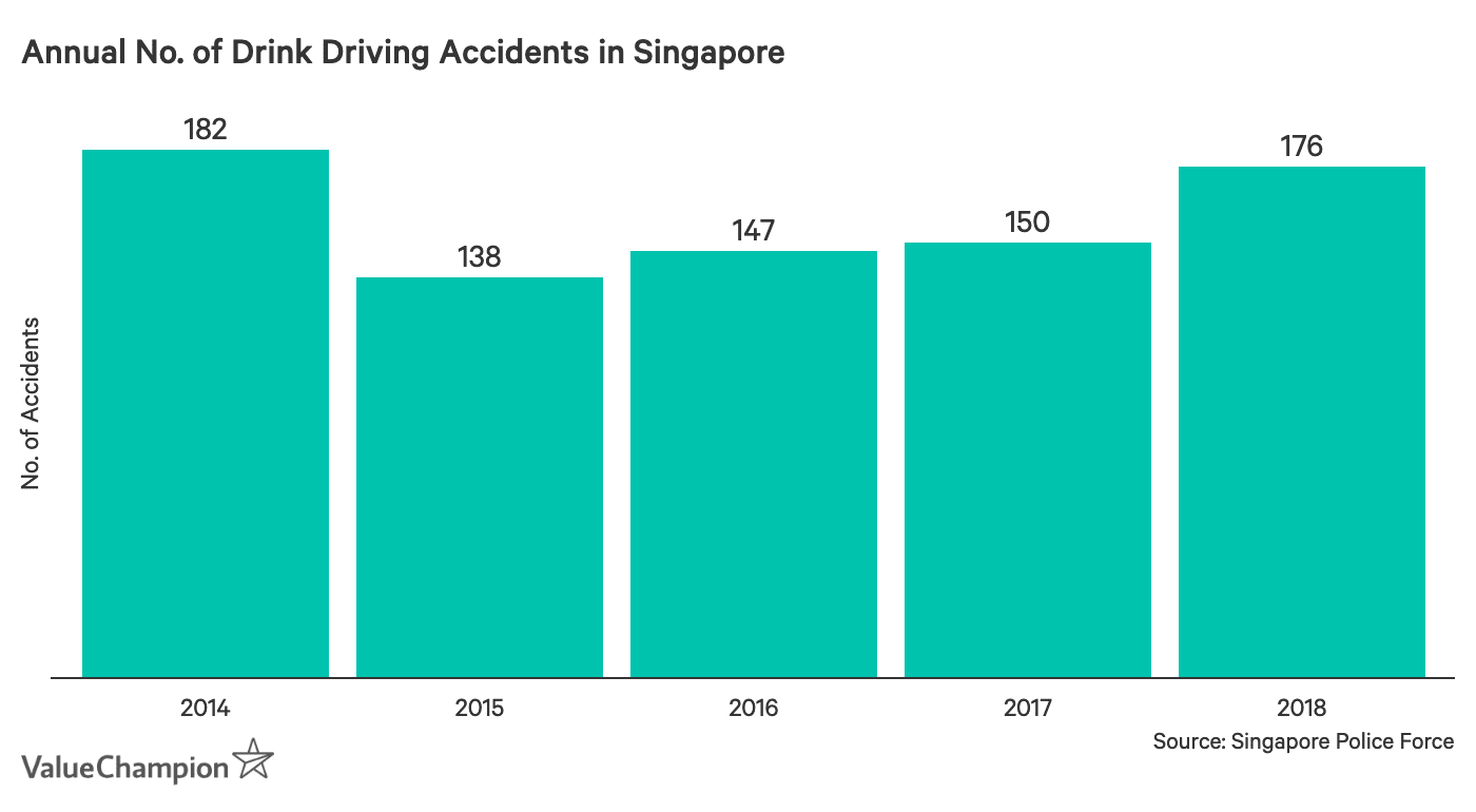 This graph shows the annual number of drink driving accidents in Singapore between 2014 and 2018