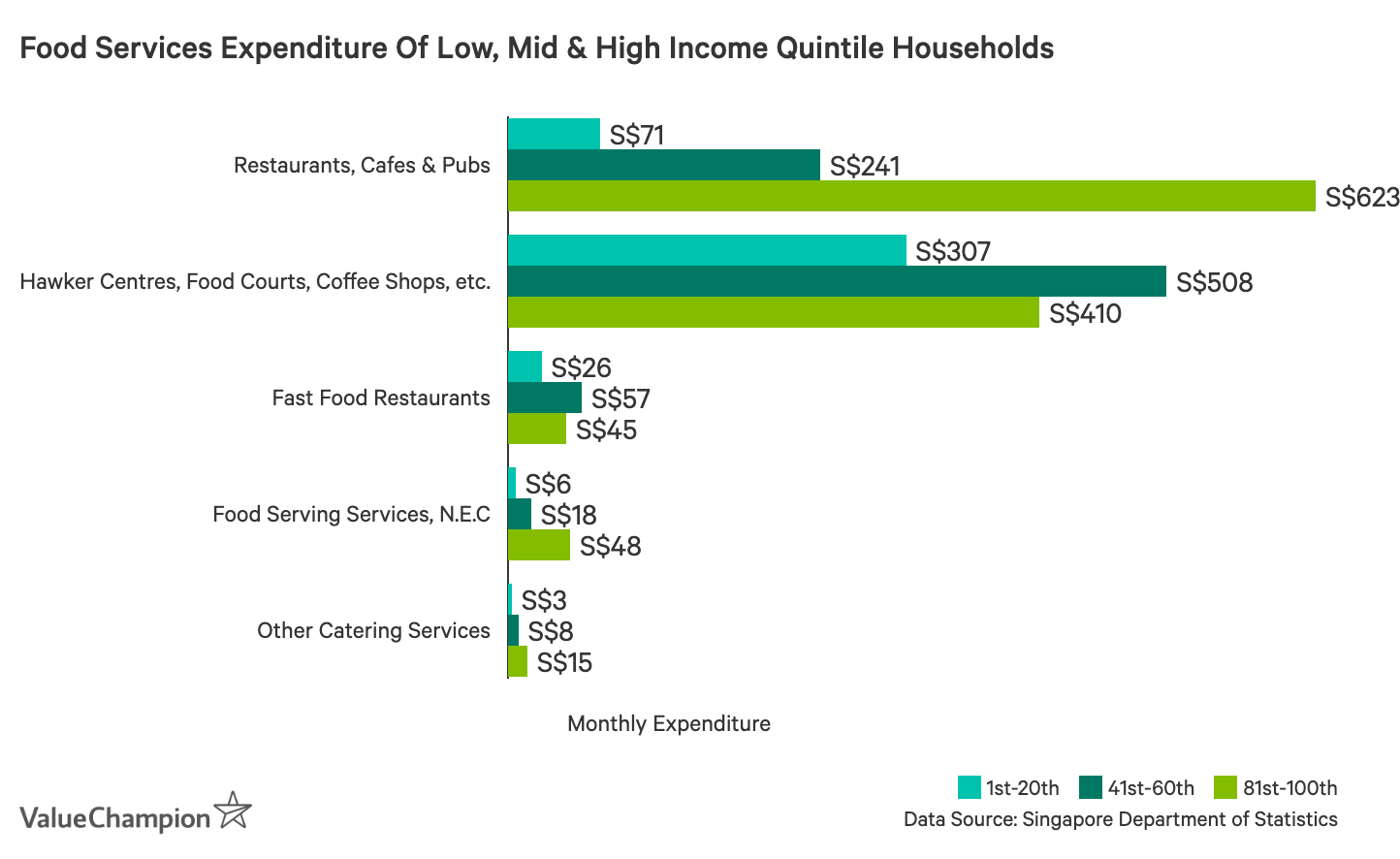 This graph shows the differences in monthly expenditure on different types of food businesses between low-, mid- and high-income households in Singapore
