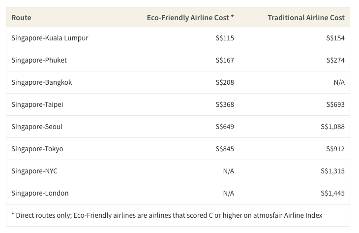 This table shows the cost comparison of flying to popular Singapore travel destinations on highly ranked eco-friendly airlines vs. poorly ranked airlines