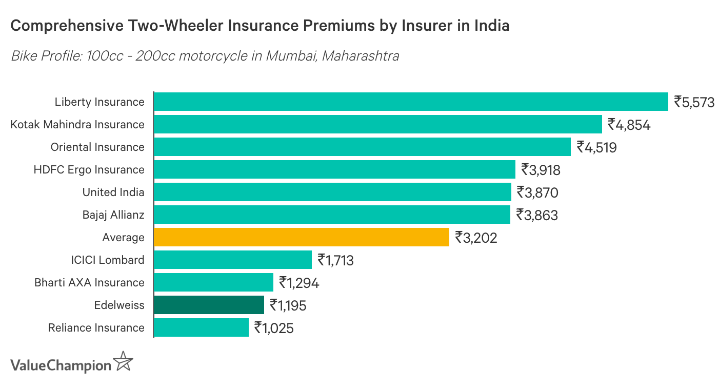 Graph showing Average Premiums of Two-Wheeler Insurance
