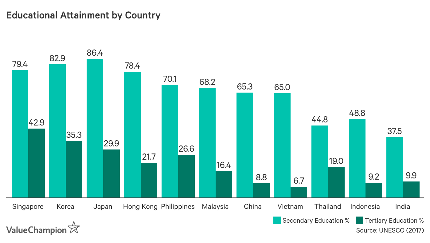 Educational Attainment by Country