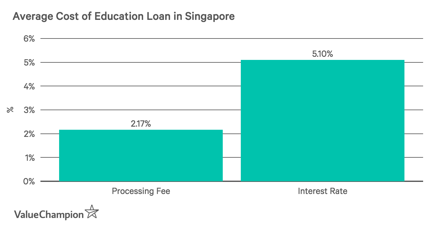 a graph showing average cost of education loans from all major banks in Singapore in processing fee and interest rate