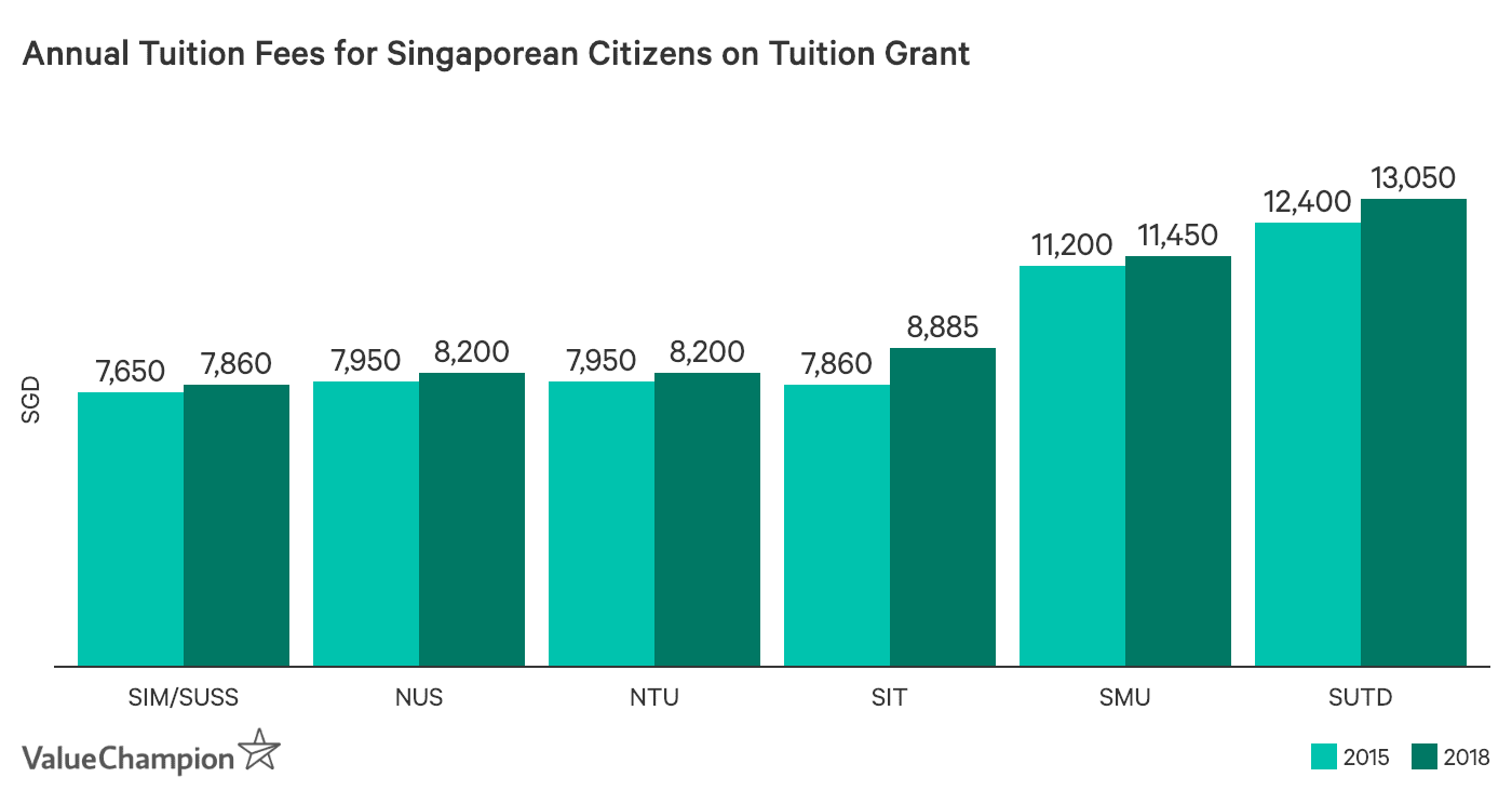 Annual Tuition Fees for Singaporean Citizens on Tuition Grant