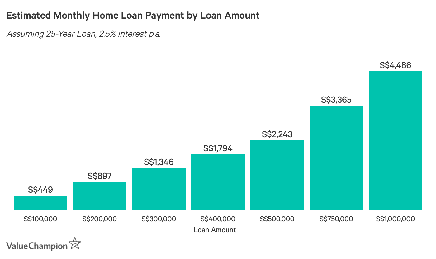 Estimated Monthly Home Loan Payment by Loan Amount