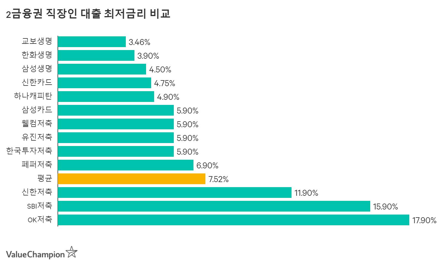 2금융권 개인신용대출 평균금리 비교