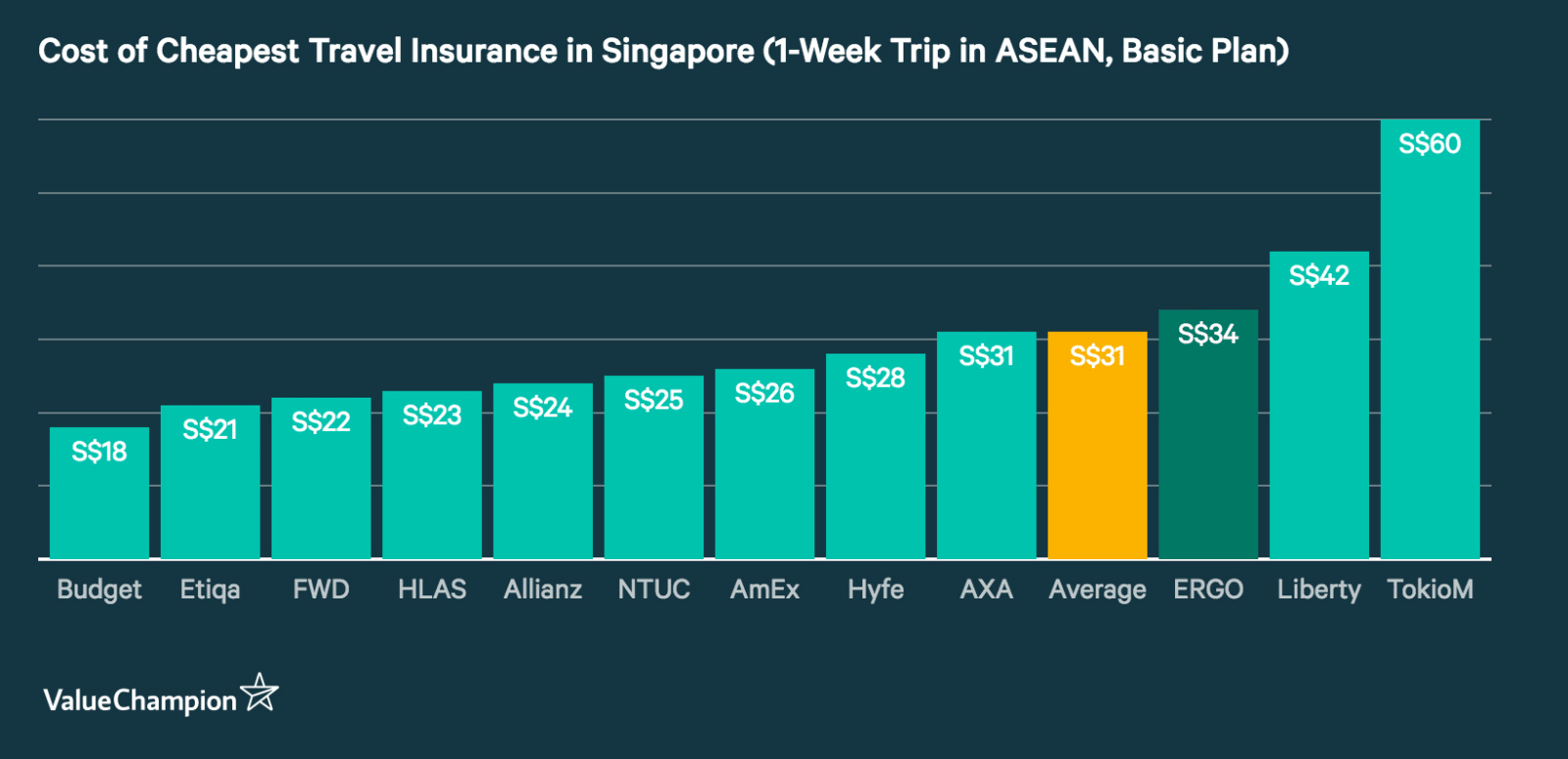 This graph shows the cheapest travel insurance premiums for a 1-week trip to the ASEAN region