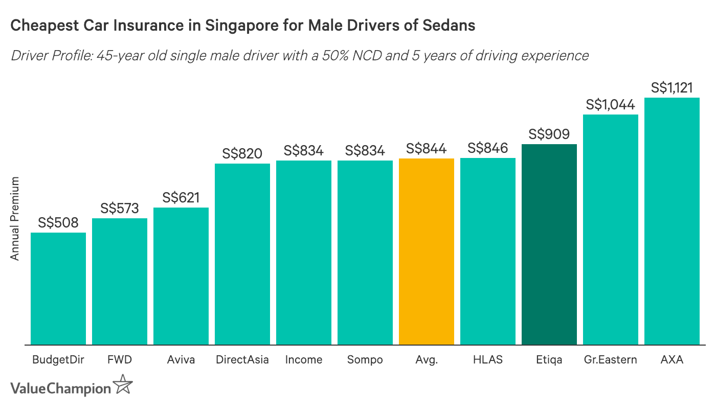 This graph compares the cheapest motor insurance policies in Singapore for 45 year old male drivers