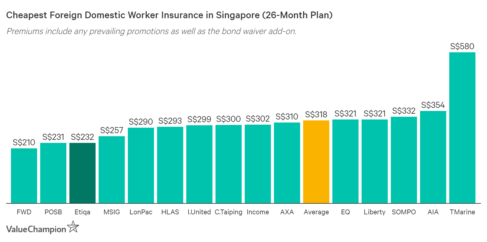 Etiqa Maid Insurance Premiums Compared to Other Insurers