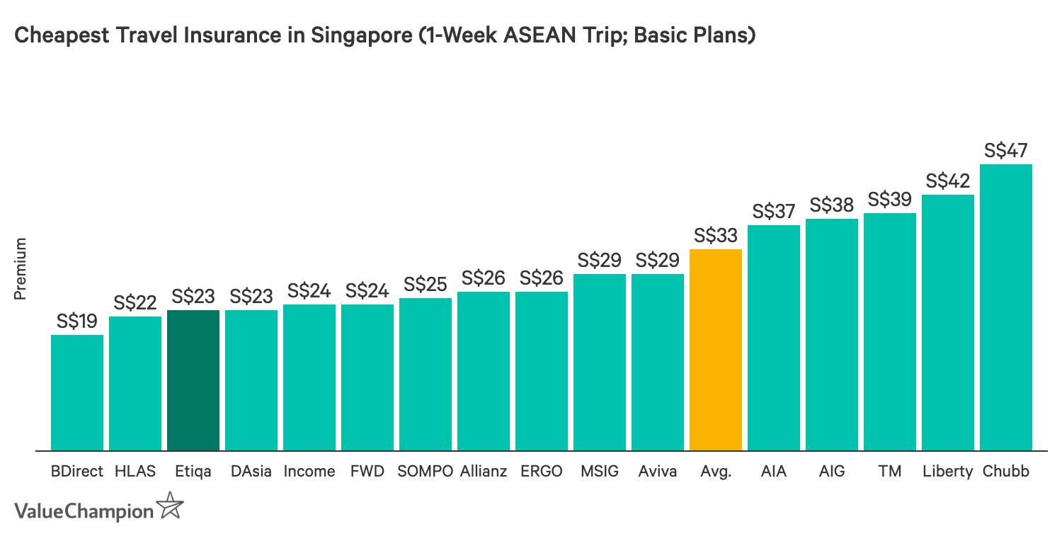This graph compares the price of all the major travel insurance policies in Singapore for a 1-week trip in the ASEAN region in order to help consumers compare and find the cheapest travel insurance for their trip.