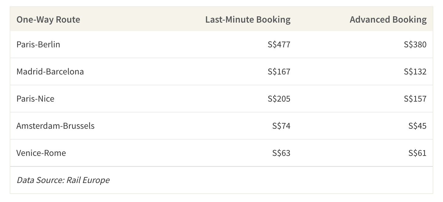 This table shows the difference in prices of train tickets in Europe when booking a month in advance compared to booking last minute