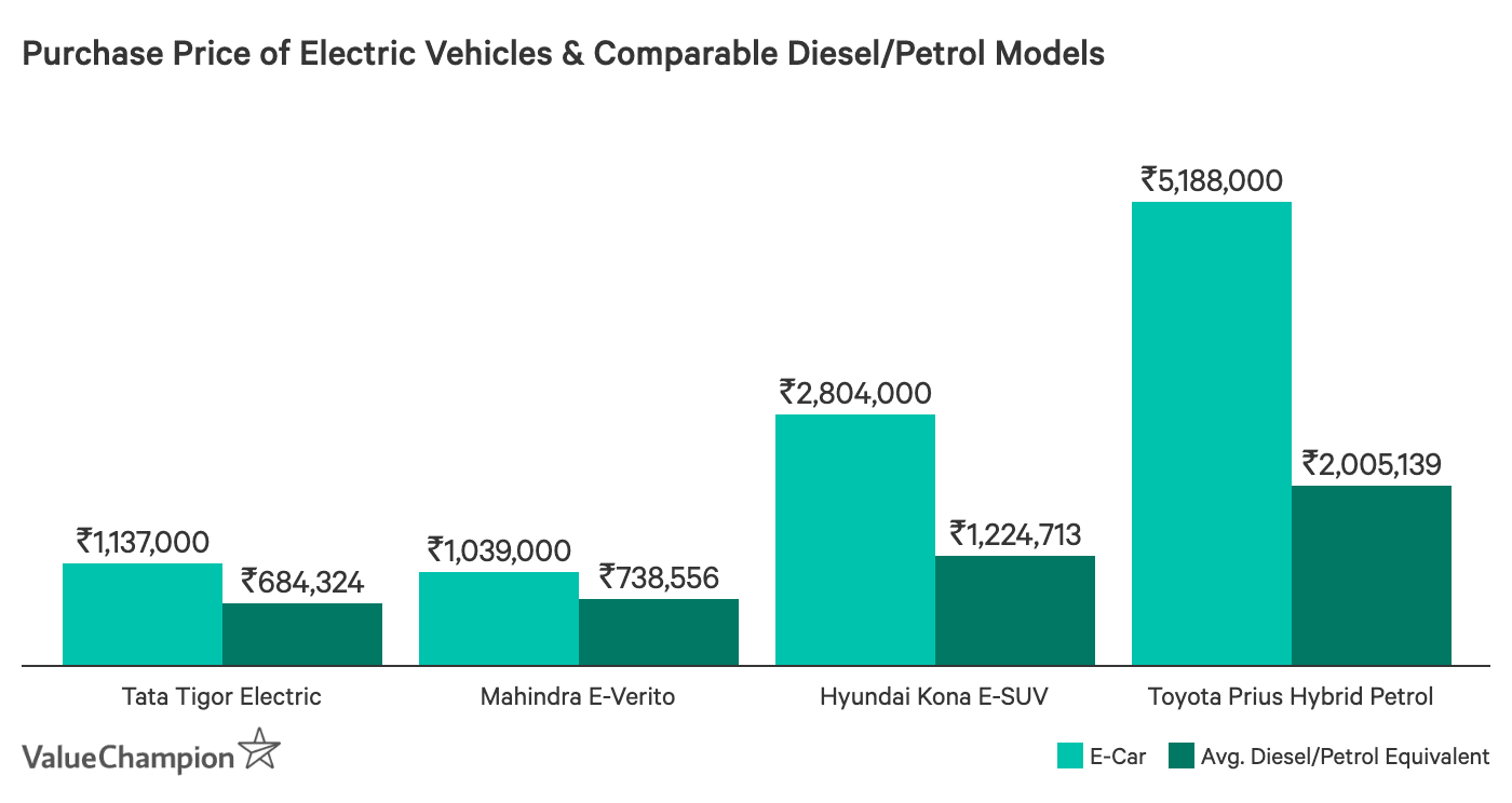 Purchase Price of Electric Vehicles & Comparable Diesel/Petrol Models