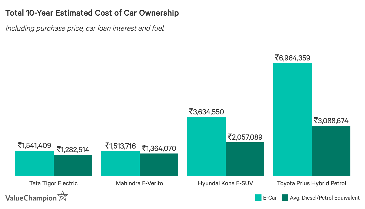 Total 10-Year Estimated Cost of Car Ownership