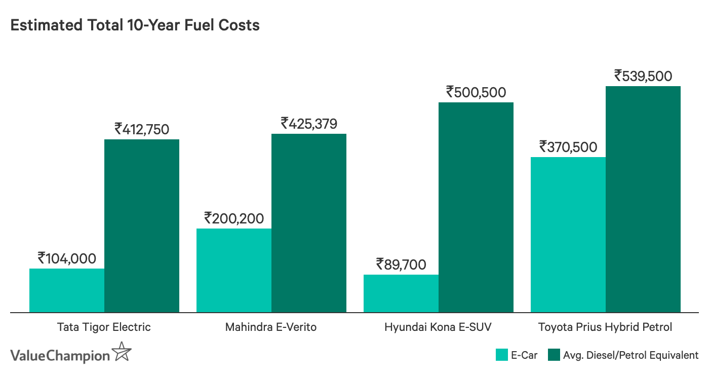 Estimated Total 10-Year Fuel Costs