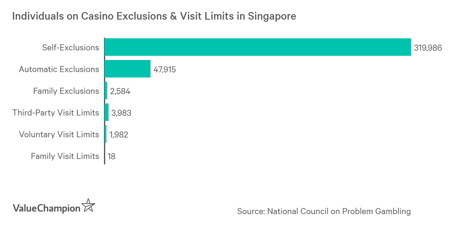 About 400,000 people have been banned from casinos in Singapore