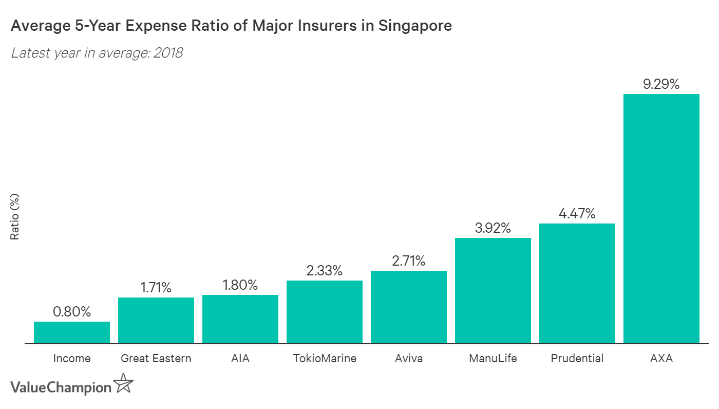 This graph shows the average 5-year expense ratio of major insurers in Singapore. Income has the lowest at 0.8%, while AXA has the highest at 9.29%