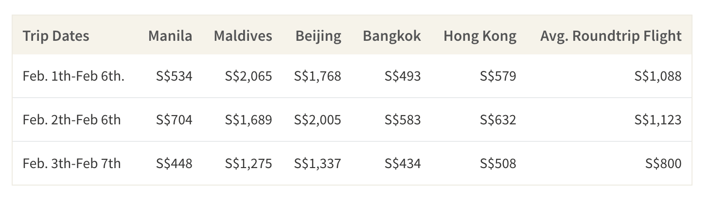 This table shows the most expensive days to fly out around the Lunar New Year for 5 popular destinations