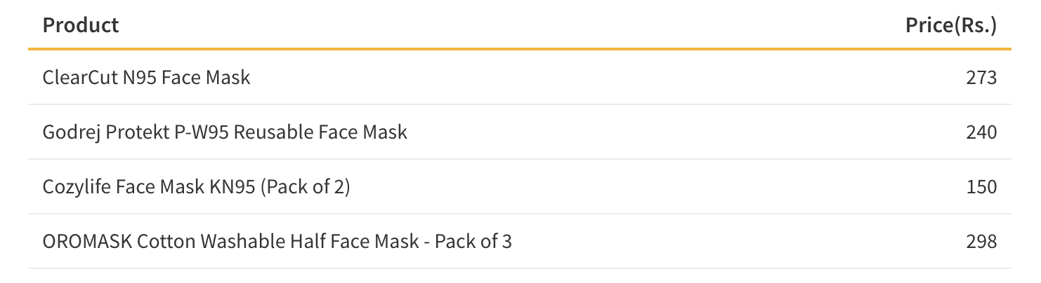 Table showing the Cost of Face Masks in India