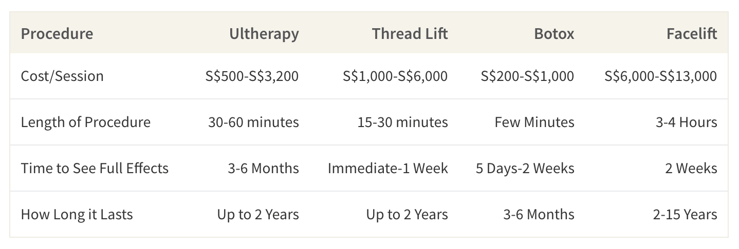 This table shows the average cost, downtime, length of procedure and the time it takes to see the full effects of facelifts and alternatives to facelifts in Singapore