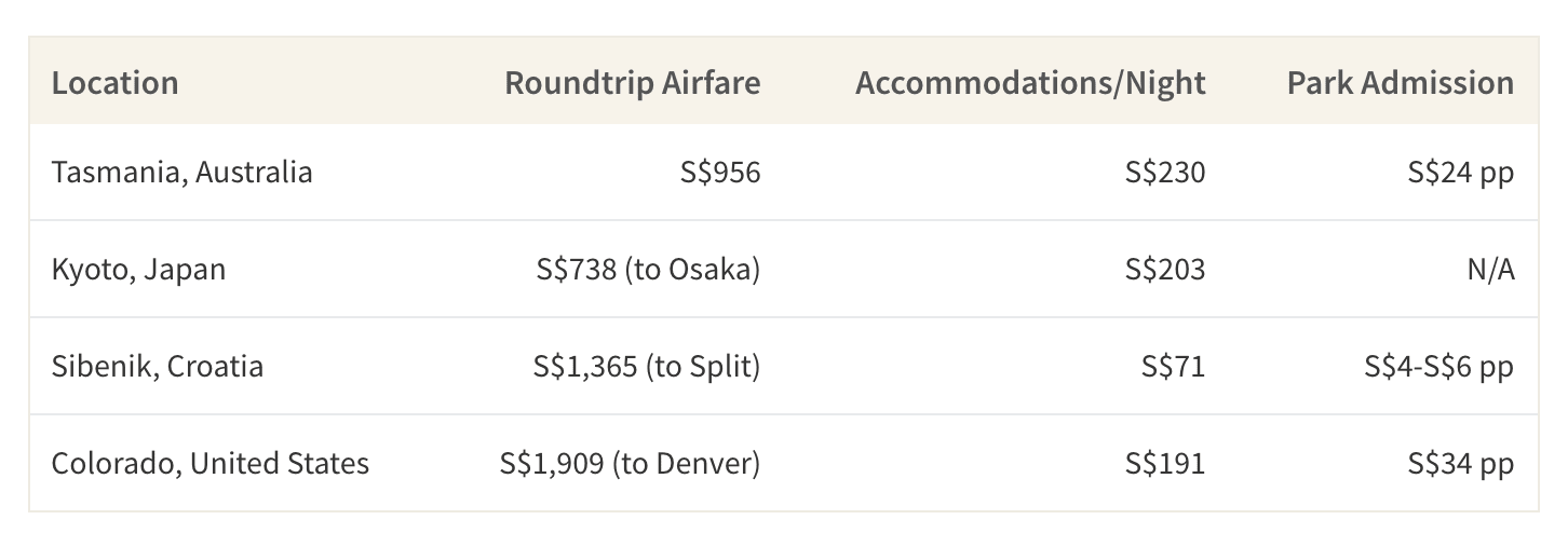 This table shows the cost of roundtrip airfare, accommodations and park admissions to hiking locations in Tasmania, Kyoto, Croatia and the USA