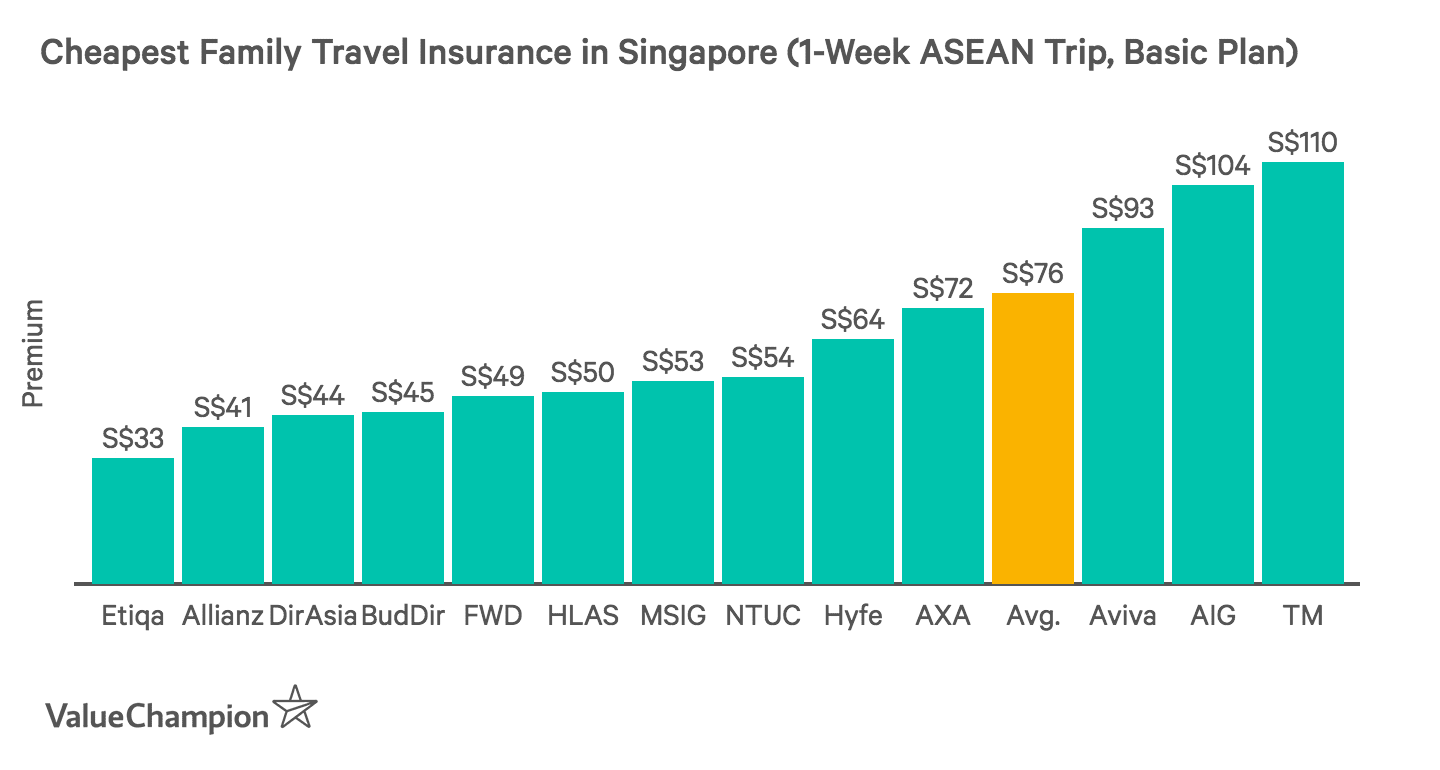 This graph shows the cheapest 1 week travel insurance plans for families with 1 one child in Singapore travelling to the ASEAN region