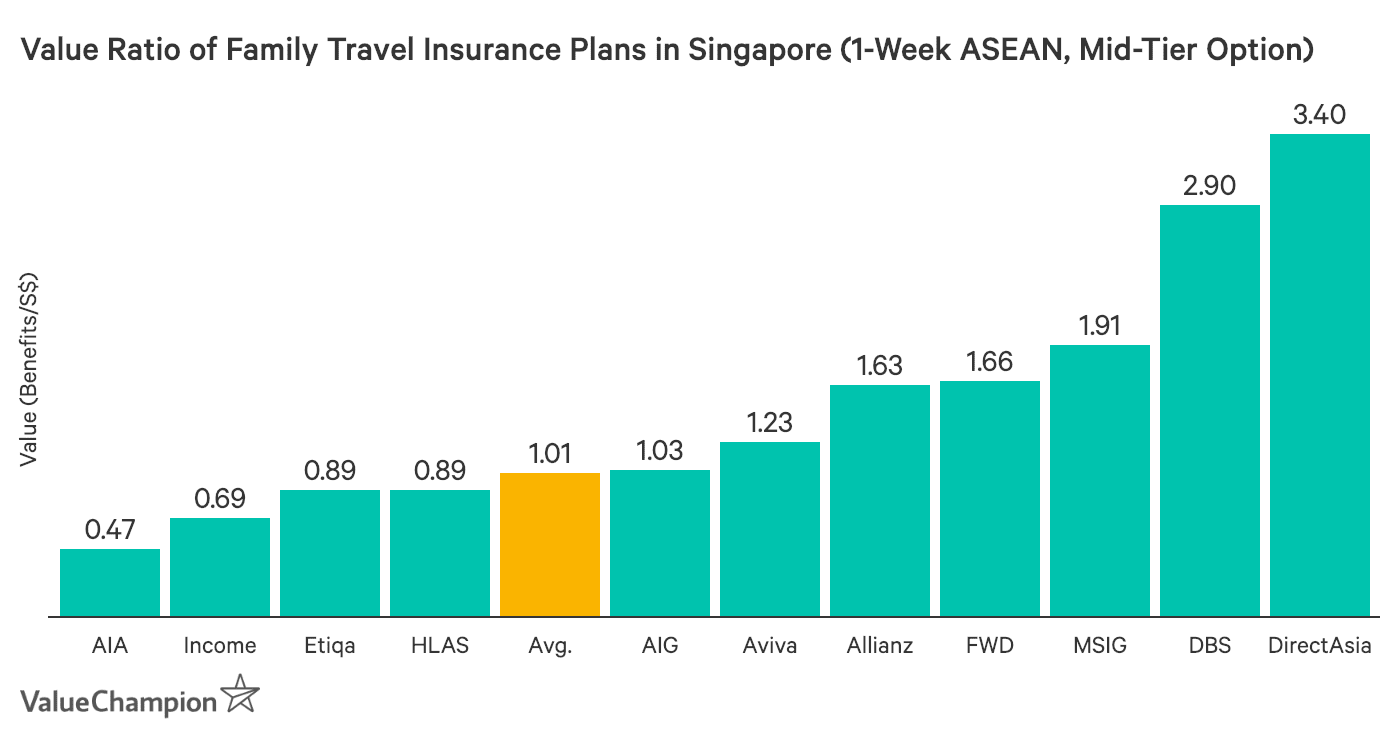 This graph shows the value of travel insurance plans for families with 1 one child in Singapore travelling to the ASEAN region