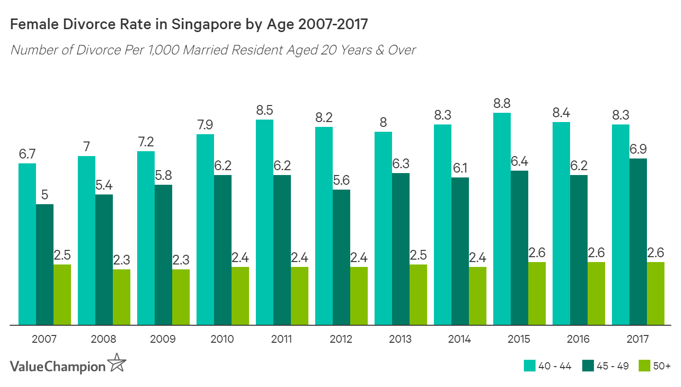 divorce rates in singapore