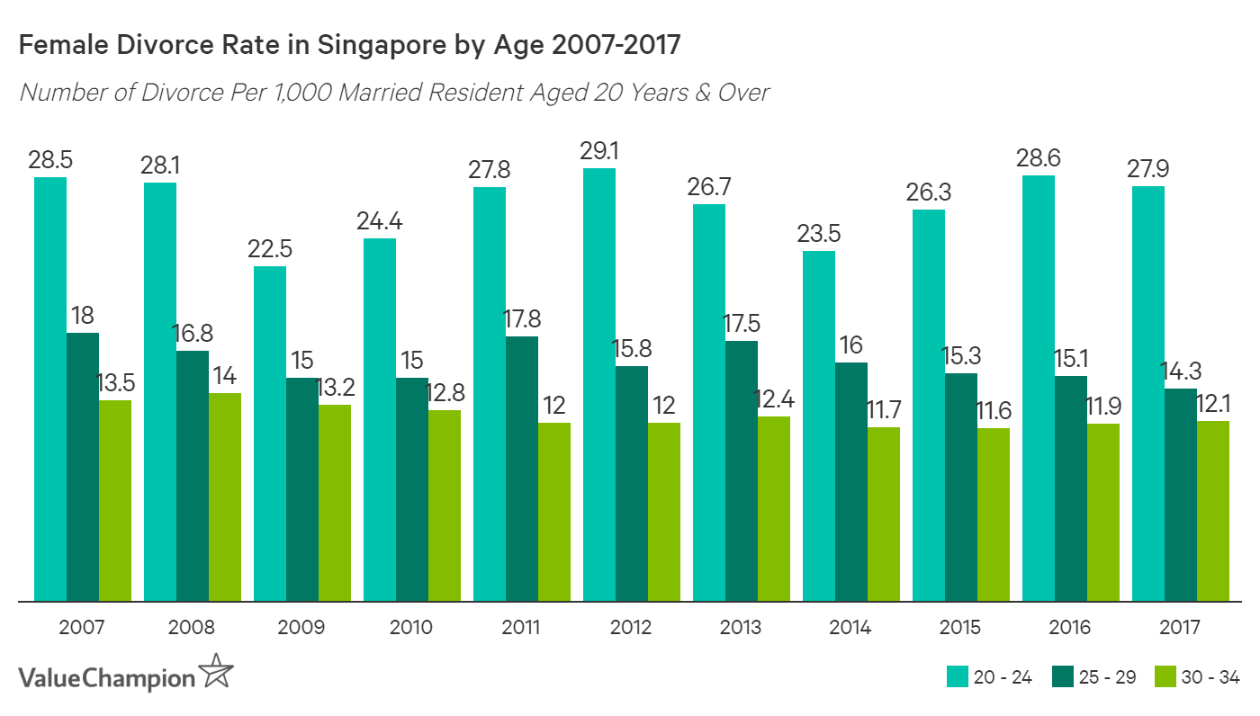 Divorce rate of Singaporean females under the age of 35 has declined by 2-20% since 2007