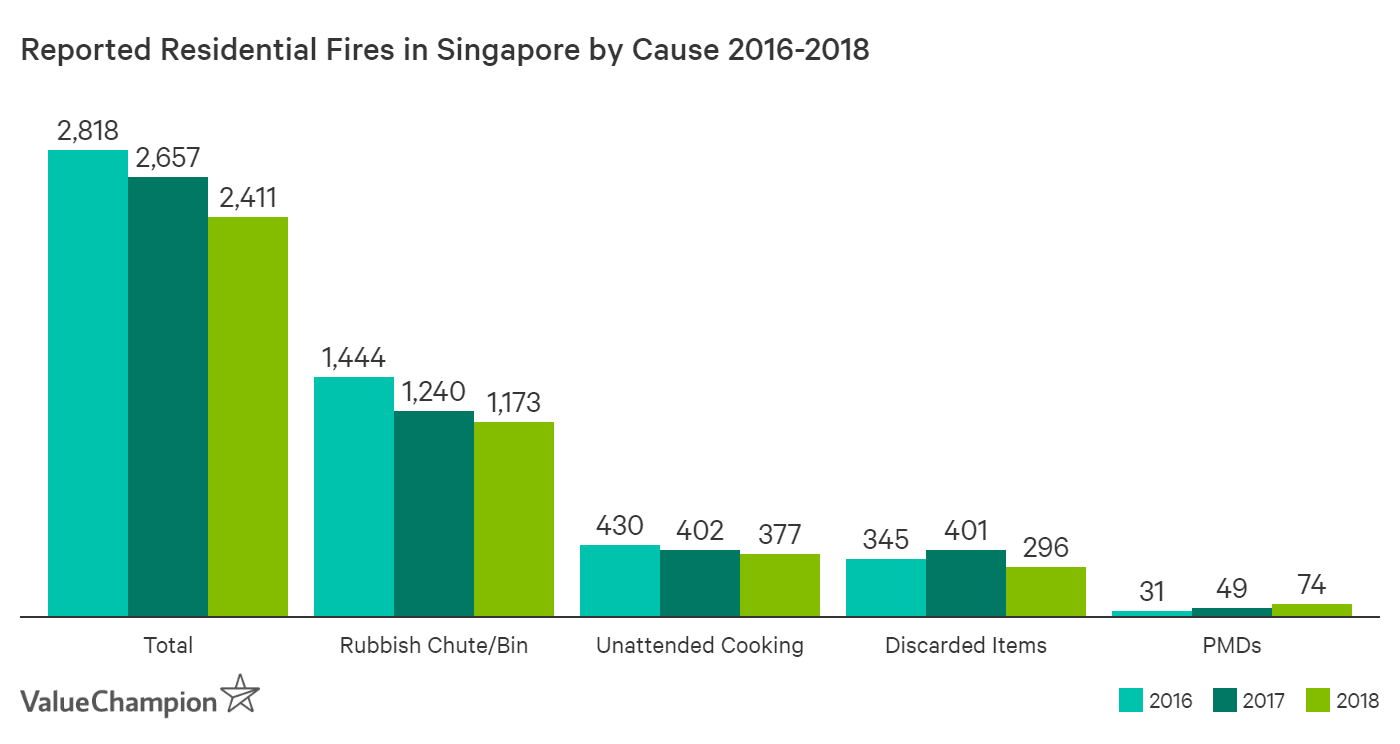 This graph shows the number of residential fires by major causes from 2016 to 2018