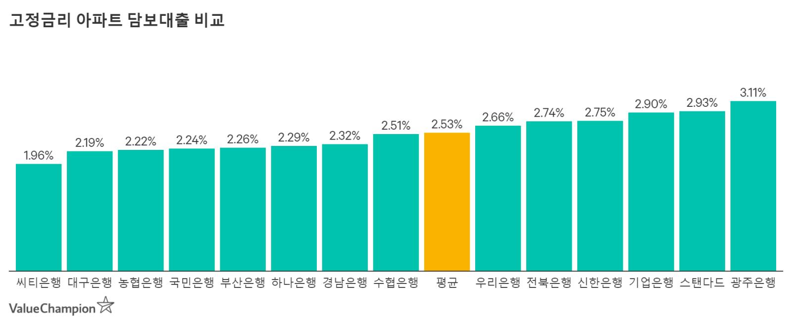 고정금리 아파트 담보대출 비교