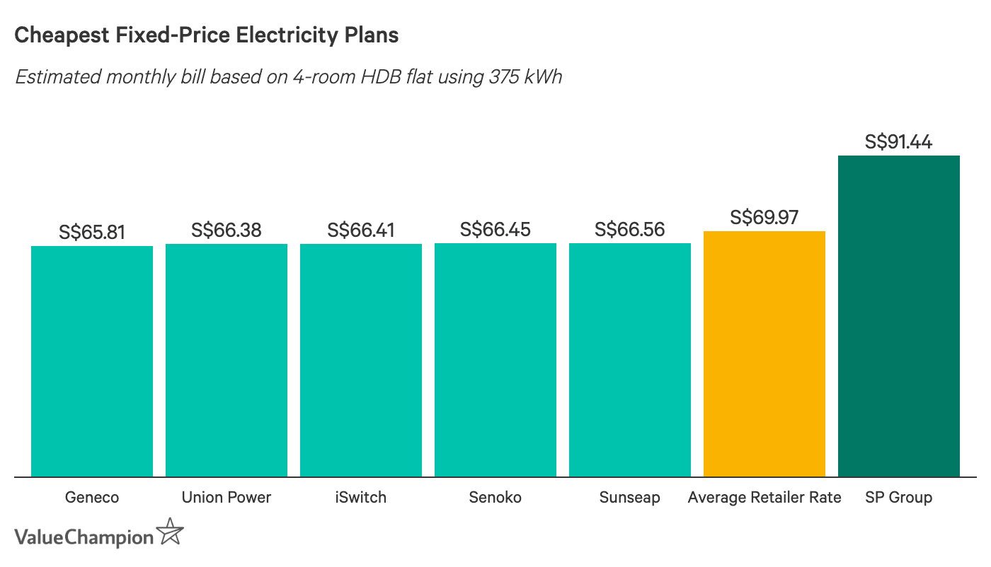 Cheapest Fixed-Price Electricity Plans - Estimated monthly bill based on 4-room HDB flat using 375 kWh. Geneco, Union Power and iSwitch are the cheapest.