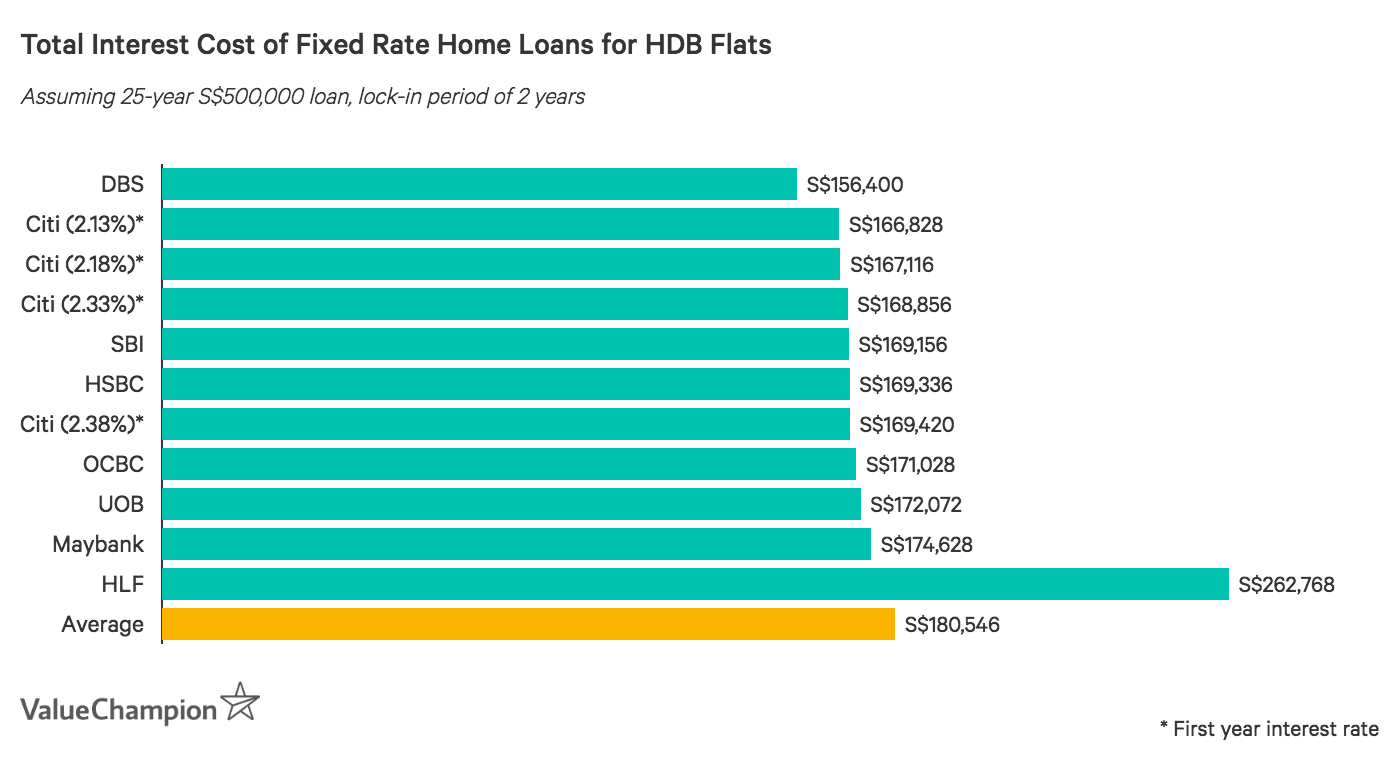 Comparing total interest cost of home loans with fixed interest rates in Singapore for HDB flats