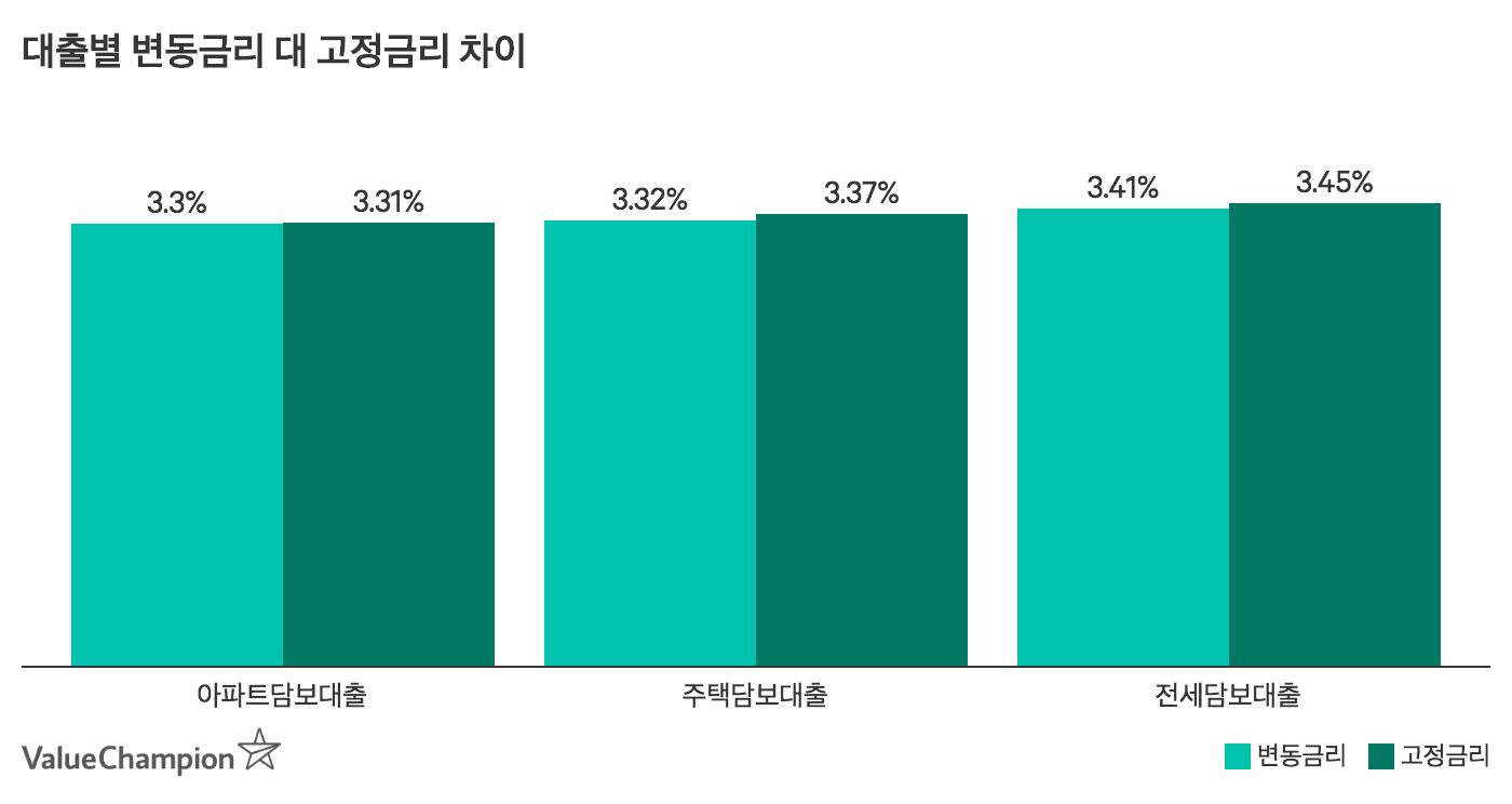 2019년 변동 대 고정 금리