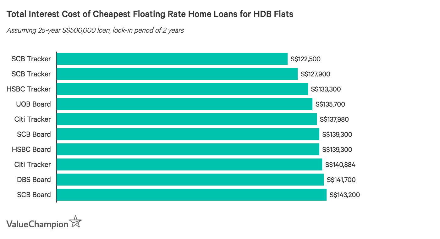 Comparing total interest cost of home loans with floating interest rates in Singapore for HDB flats