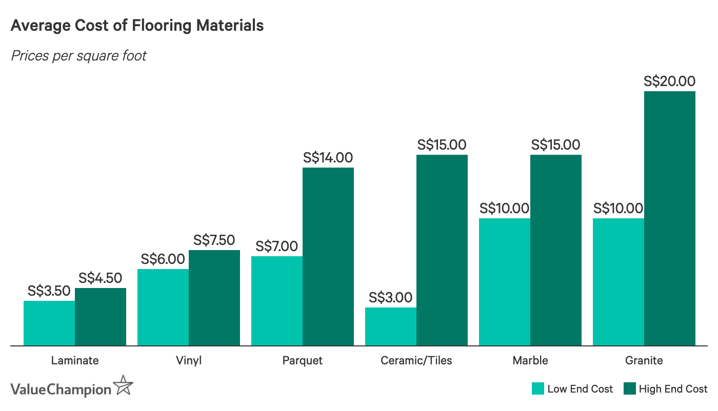 Average Cost of Flooring Materials