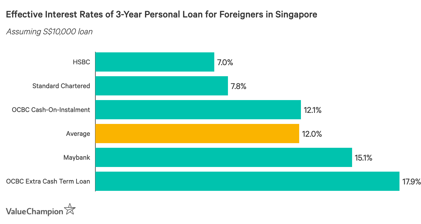 Effective Interest Rates of 3-Year Personal Loan for Foreigners in Singapore. This graph compares the effective interest rates of the best personal loans in Singapore to help consumers find a personal loan with the lowest interest rate. We assume a loan tenure of 3 years and an annual income of at least S$30,000